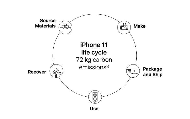 iPhone 11 impronta di carbonio iPhone sostenibile