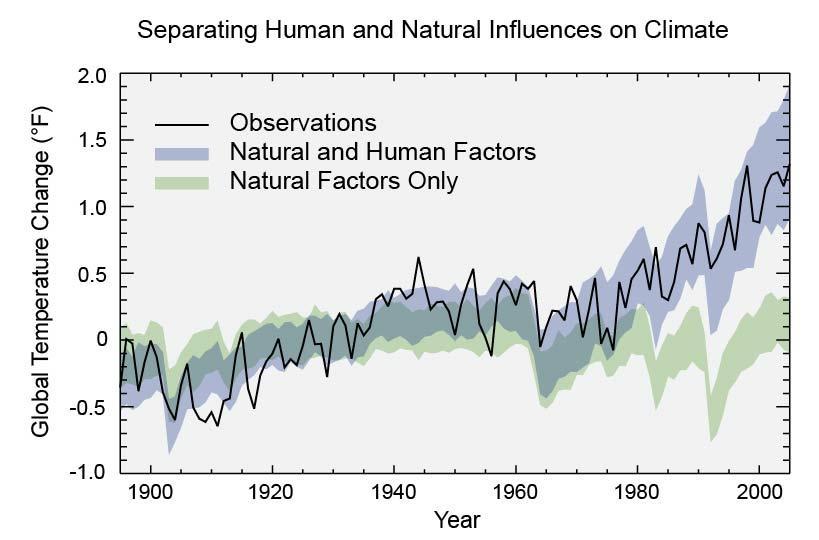 cambiamento climatico impatto azione umana